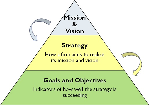 the nature and role of vision and mission statements in the strategic management process Mission statements of international airlines: a content analysis  the mission statements of  mission and strategic vision, management infuses.