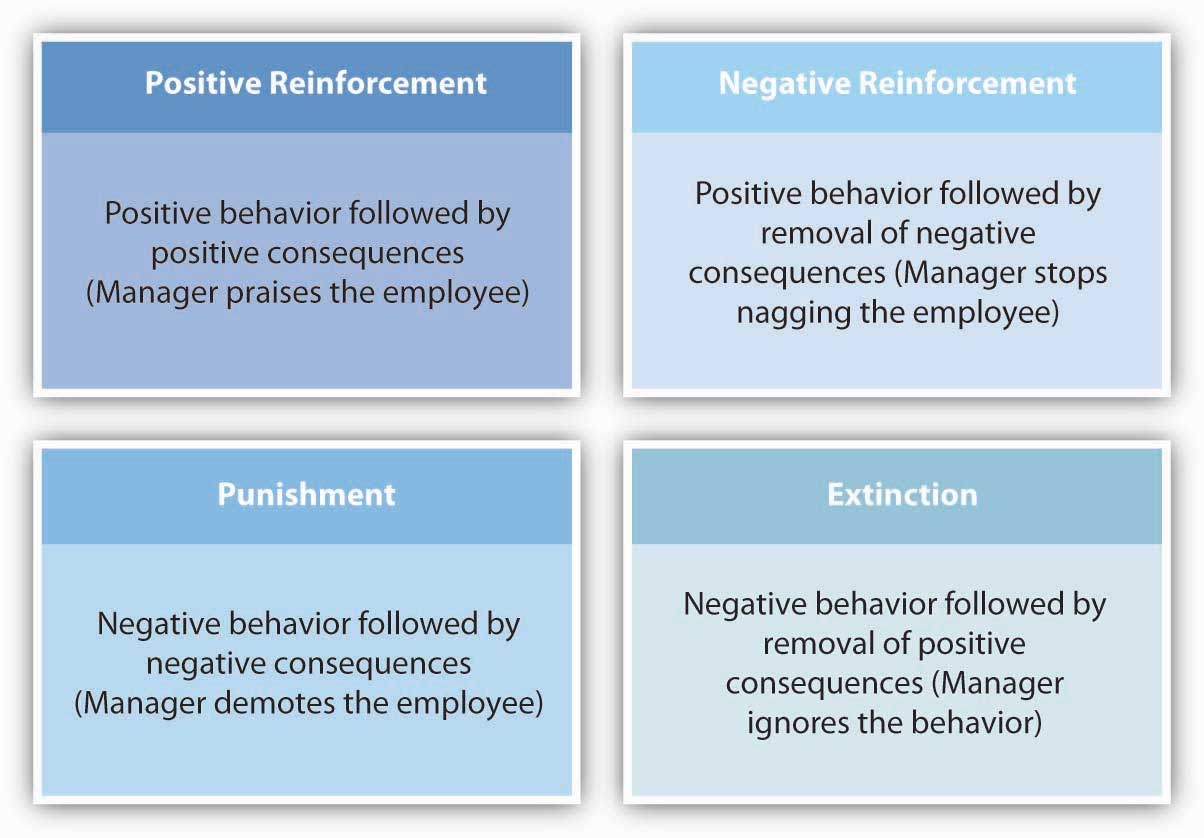 the reinforcement theory Reinforcement theory of motivation by skinner states that individual's behavior is a function of its consequences this theory focuses on what happens to an individual when he takes some action.