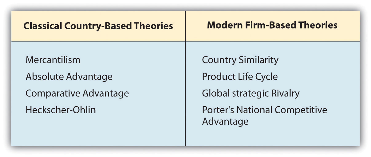 the antecedents of international business theories 2015-10-23 theories and research in international business 2015 structure of the day • 11- 1230 introduction: internationalisation theory, antecedents to a network approach • 12:30 -1330 lunch • 13:30-14:15 network approaches.