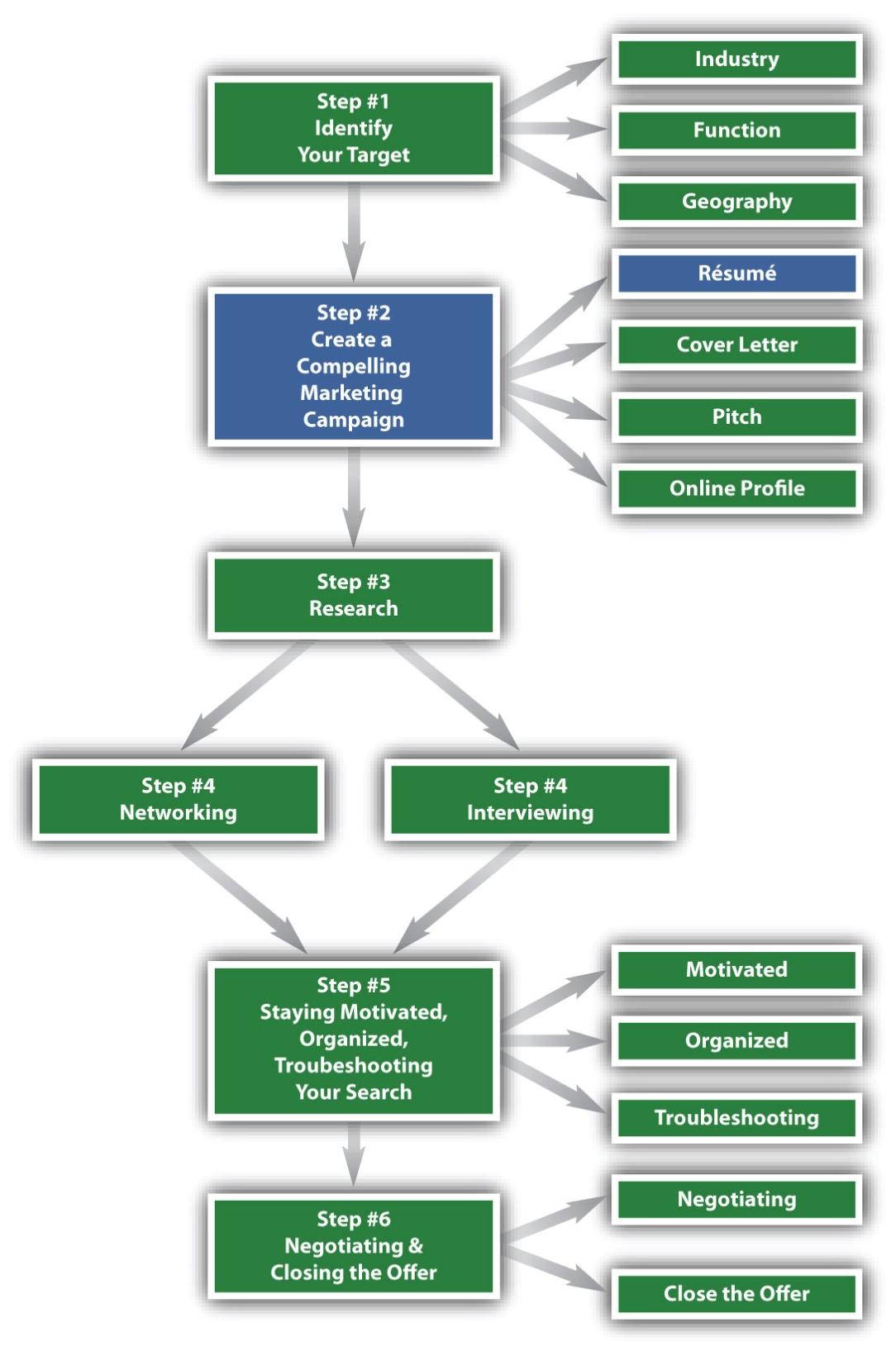 six steps to job search success v1 0 attributed to caroline ceniza levine connie thanasoulis cerrachio