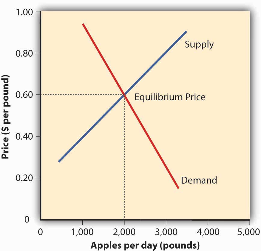 supply and demand and equilibrium price Equilibrium means a state of equality or balance between market demand and  supply.