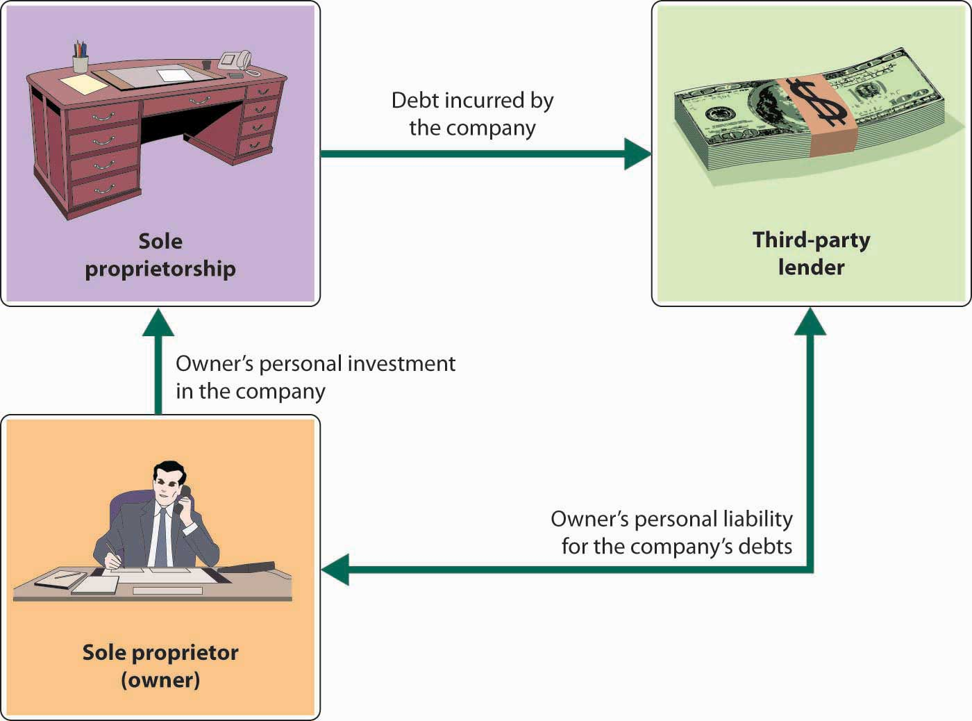 sole proprietorship and world A sole proprietorship is an unincorporated business that is owned by one individual it is the simplest kind of business structure the owner of a sole proprietorship has sole responsibility for making decisions, receives all the profits, claims all losses, and does not have separate legal status.