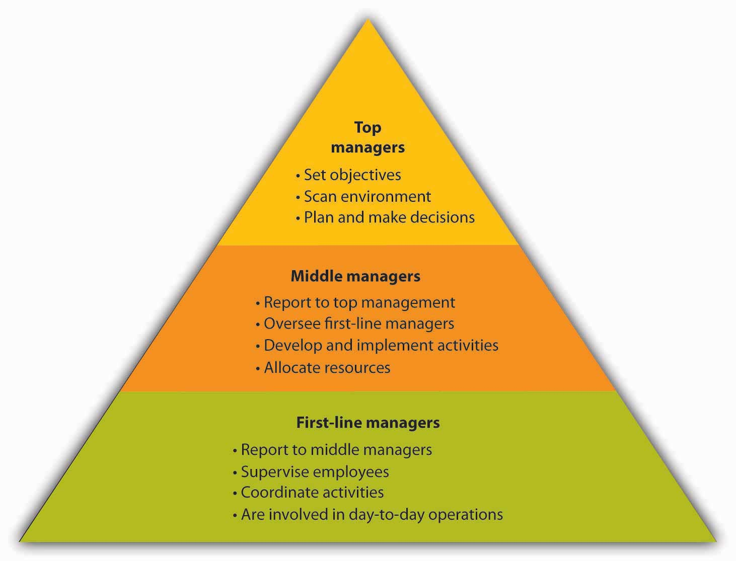 Figure 6 6 levels of management