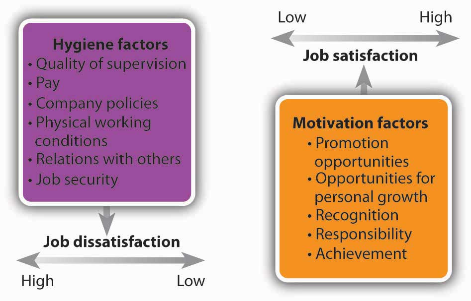 Herzberg's Two Factor Theory of Motivation
