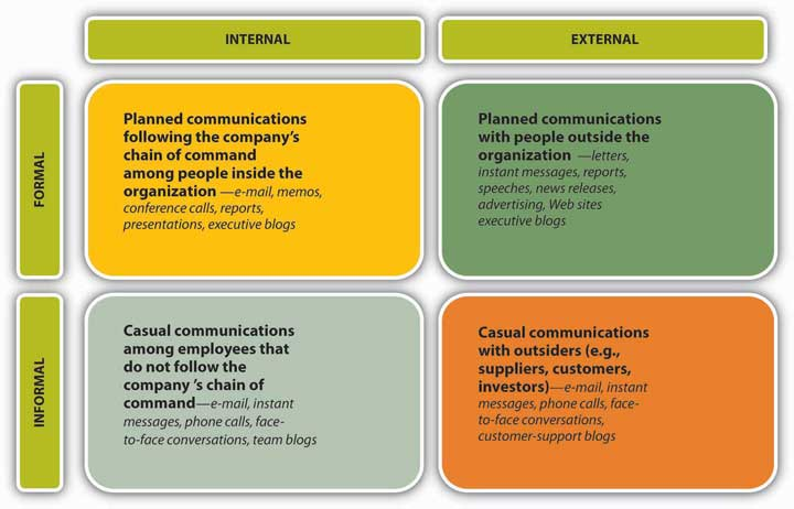 examples of formal communication channels Informal and formal channels of communication preferred and used in the  adoption of  learner is engaged in doing are examples of these direct  methods.