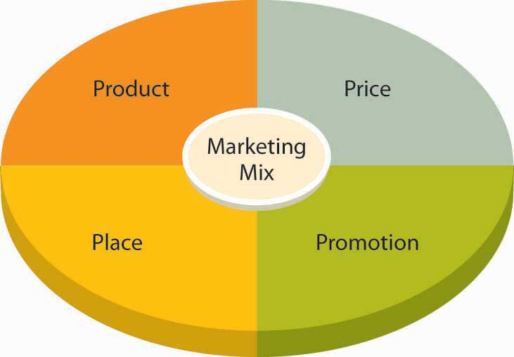 Marketing mix model and strategy