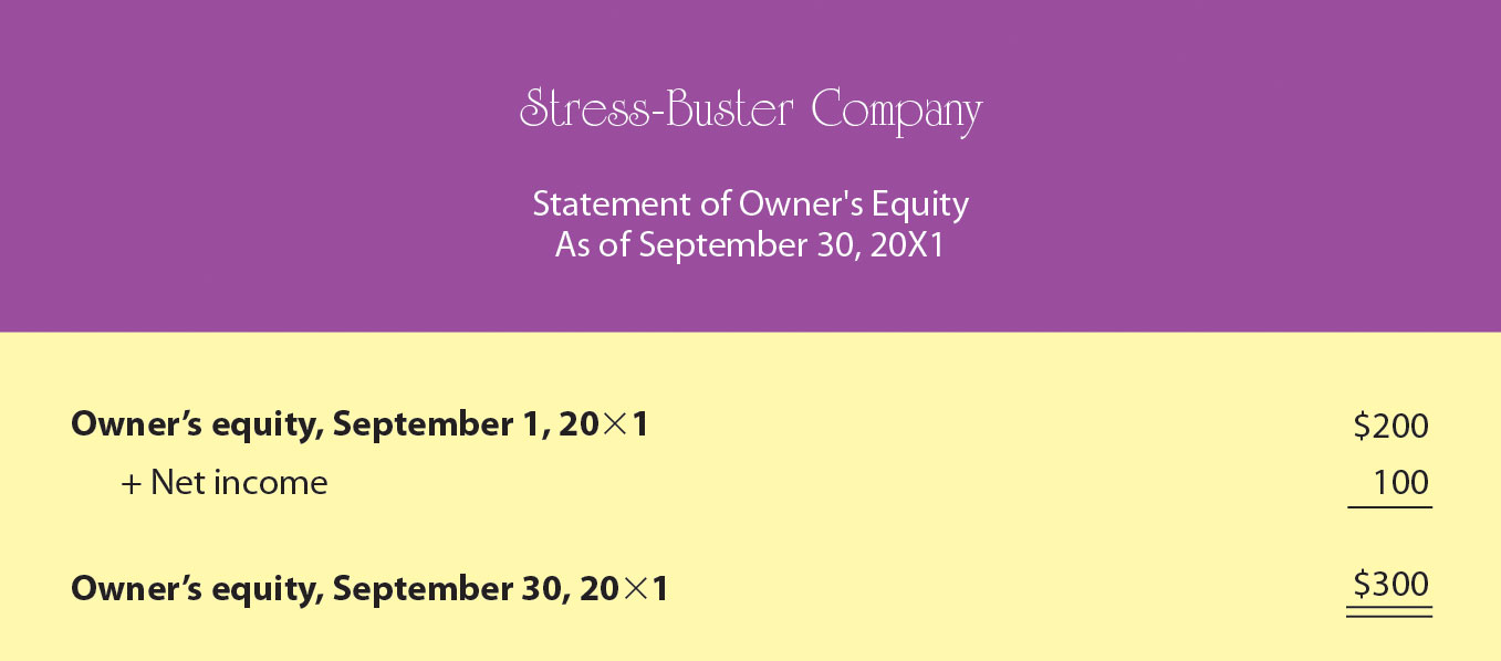 Figure 12.11 Sample Statement of Owner's Equity for Stress-Buster Company