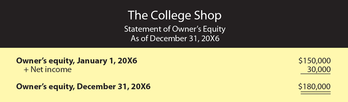 Our next step is to prepare a statement of owner's equity, which is shown in