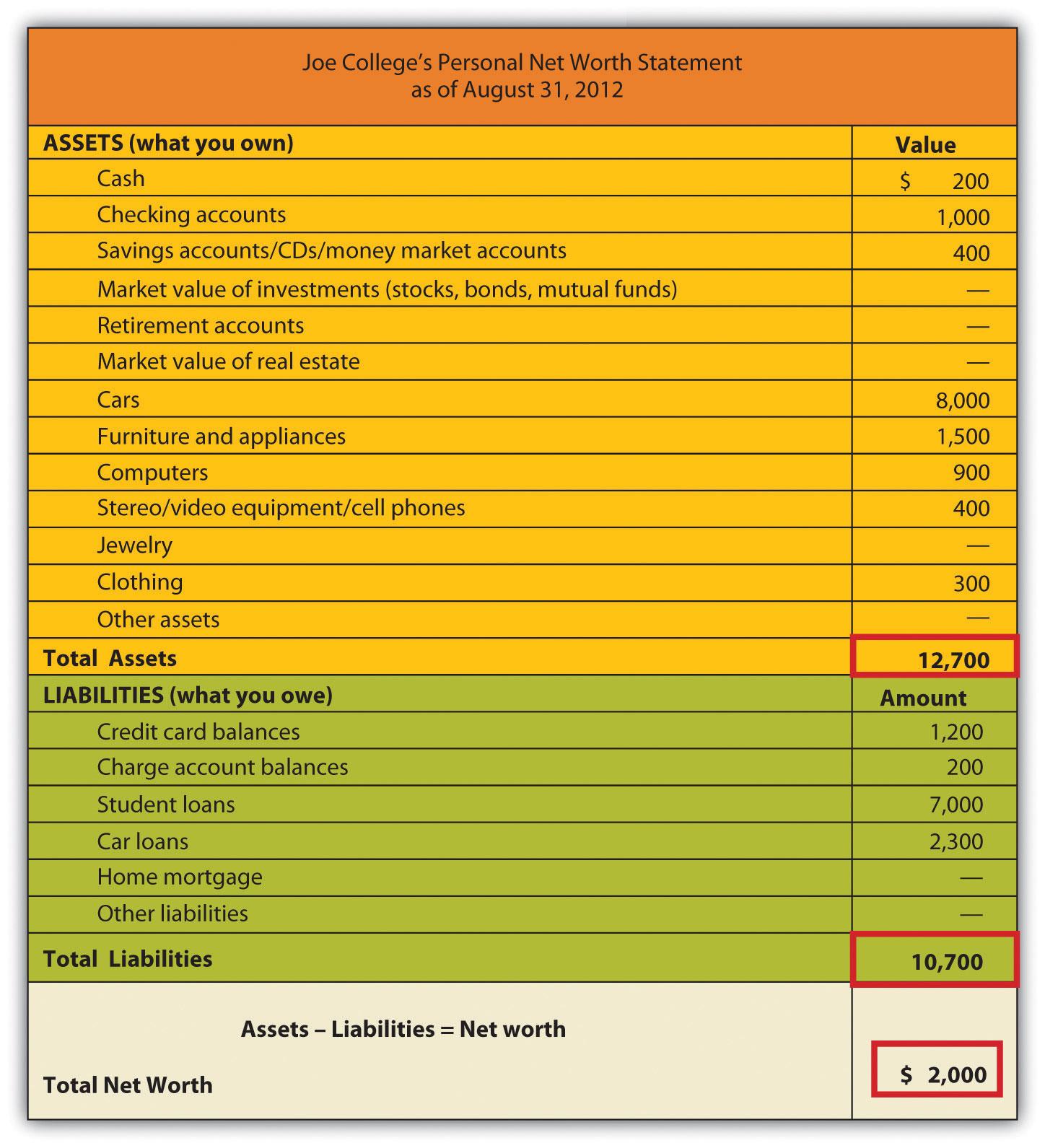 personal net worth statement form 2099