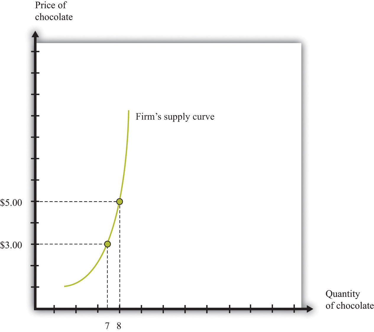 Figure 8.3 The Supply Curve of