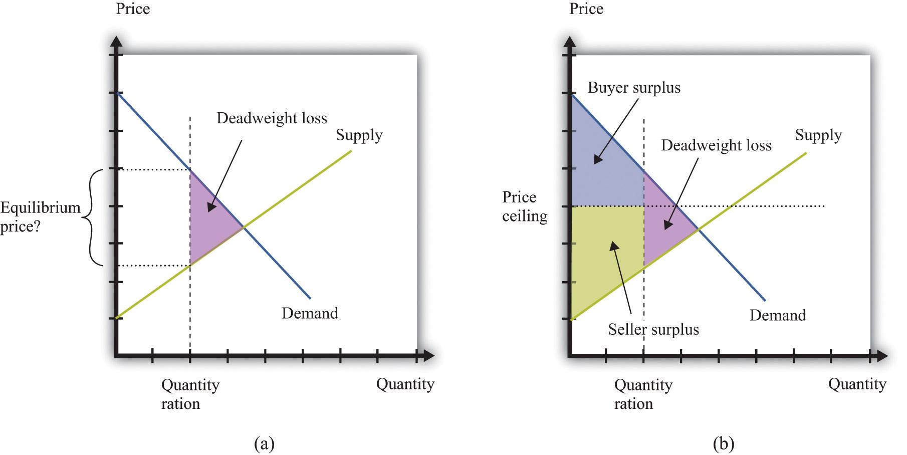 Example of inelastic demand
