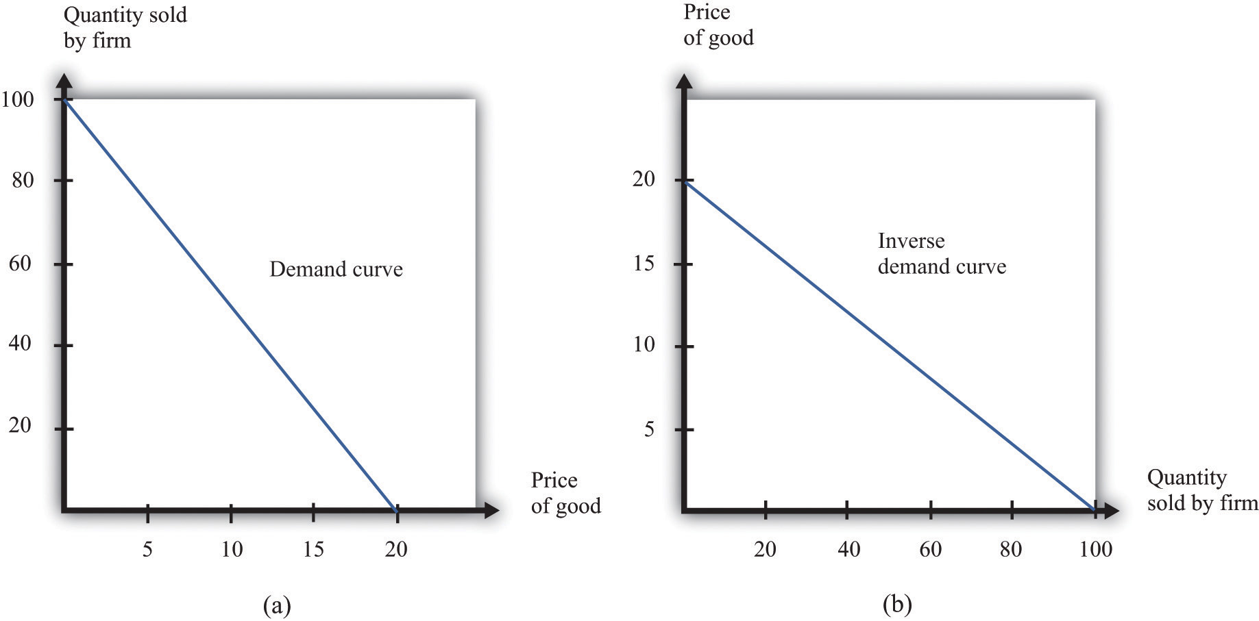 Demand Curve For Food a The Demand Curve Has Price