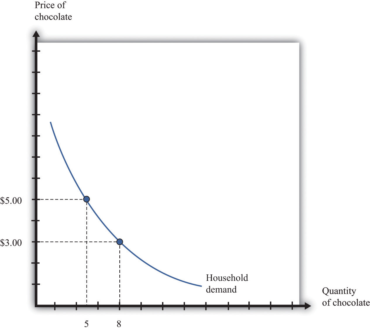 The Household Demand Curve Shows The Quantity Of Chocolate Bars Demanded By  An Individual Household At Each Price It Has A Negative Slope: Higher  Prices
