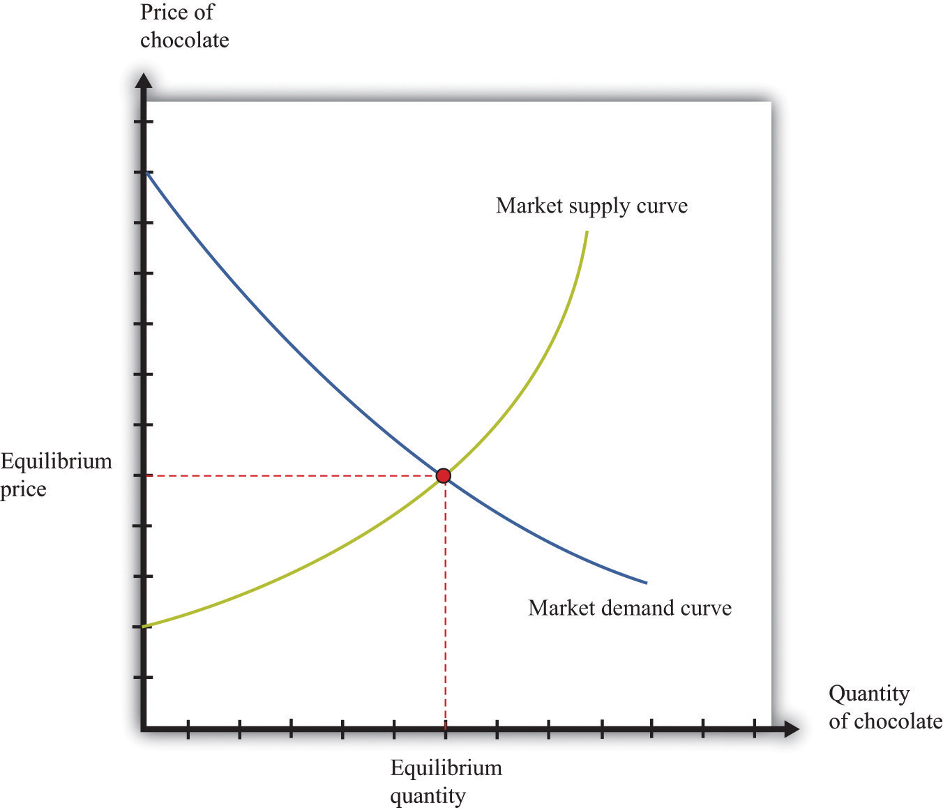 Demand Curve For Food Supply And Demand Curves