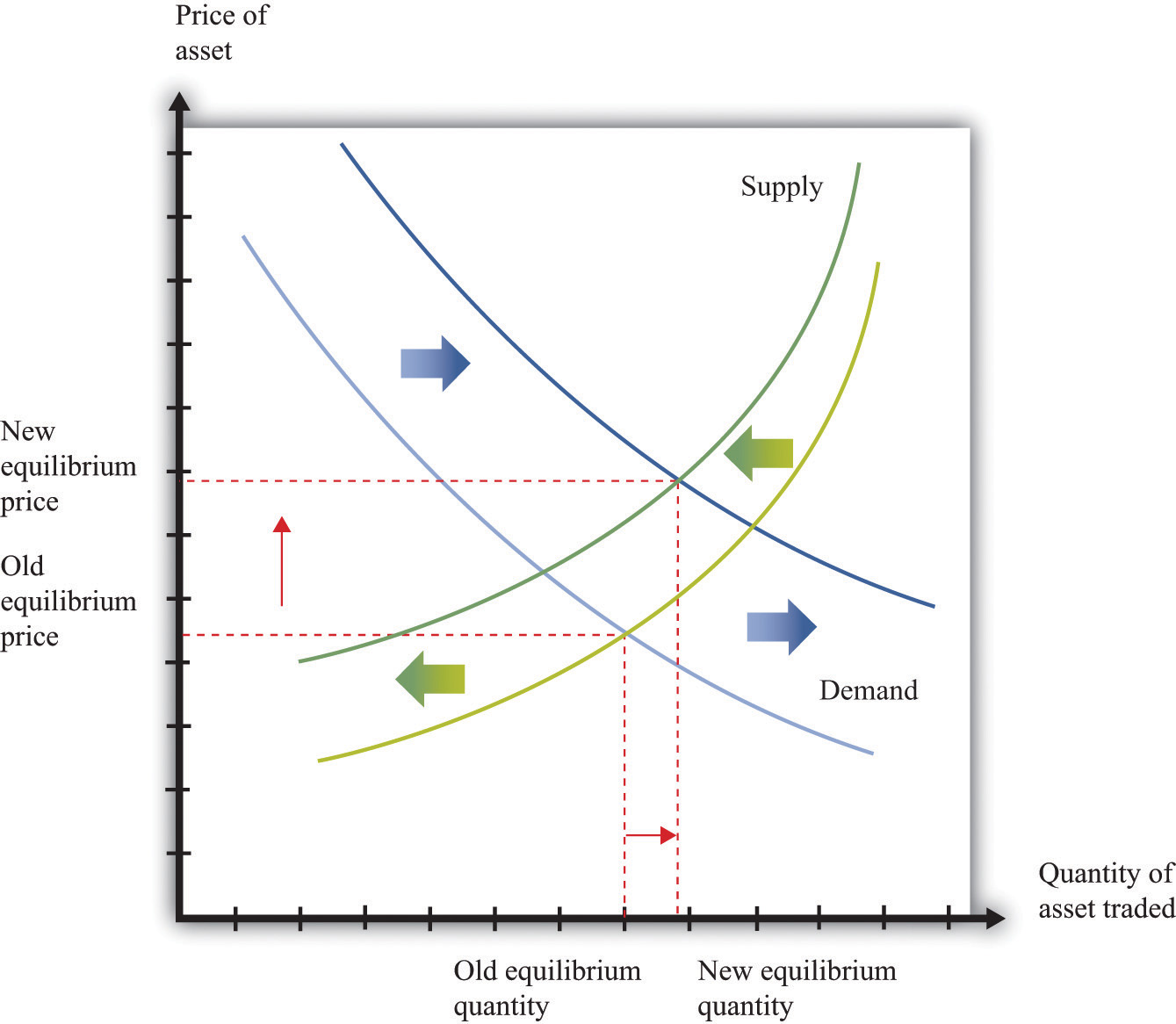 Demand Curve For Food Shifts The Demand Curve