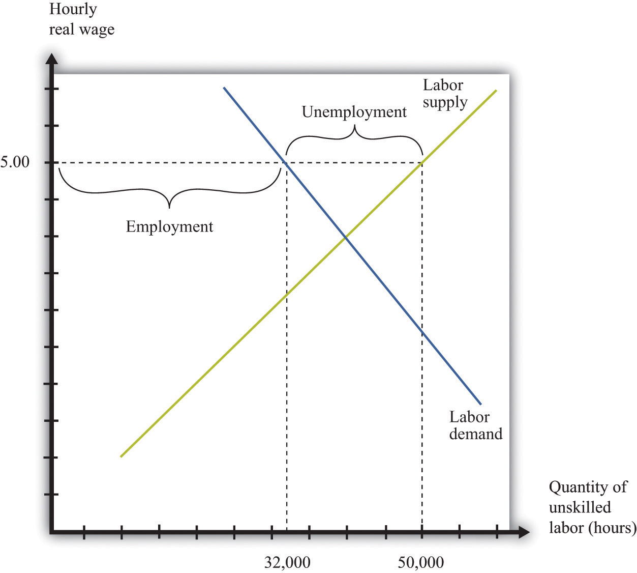microeconomics theory through applications flatworld figure 10 6 labor market a minimum wage