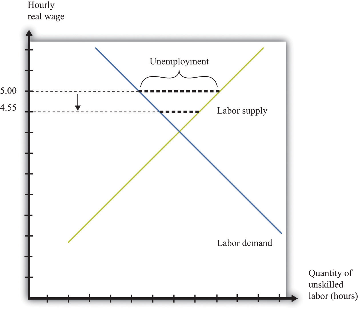 microeconomics theory through applications 1 0 flatworld figure 10 8 effects on unemployment of a reduction in the real minimum wage