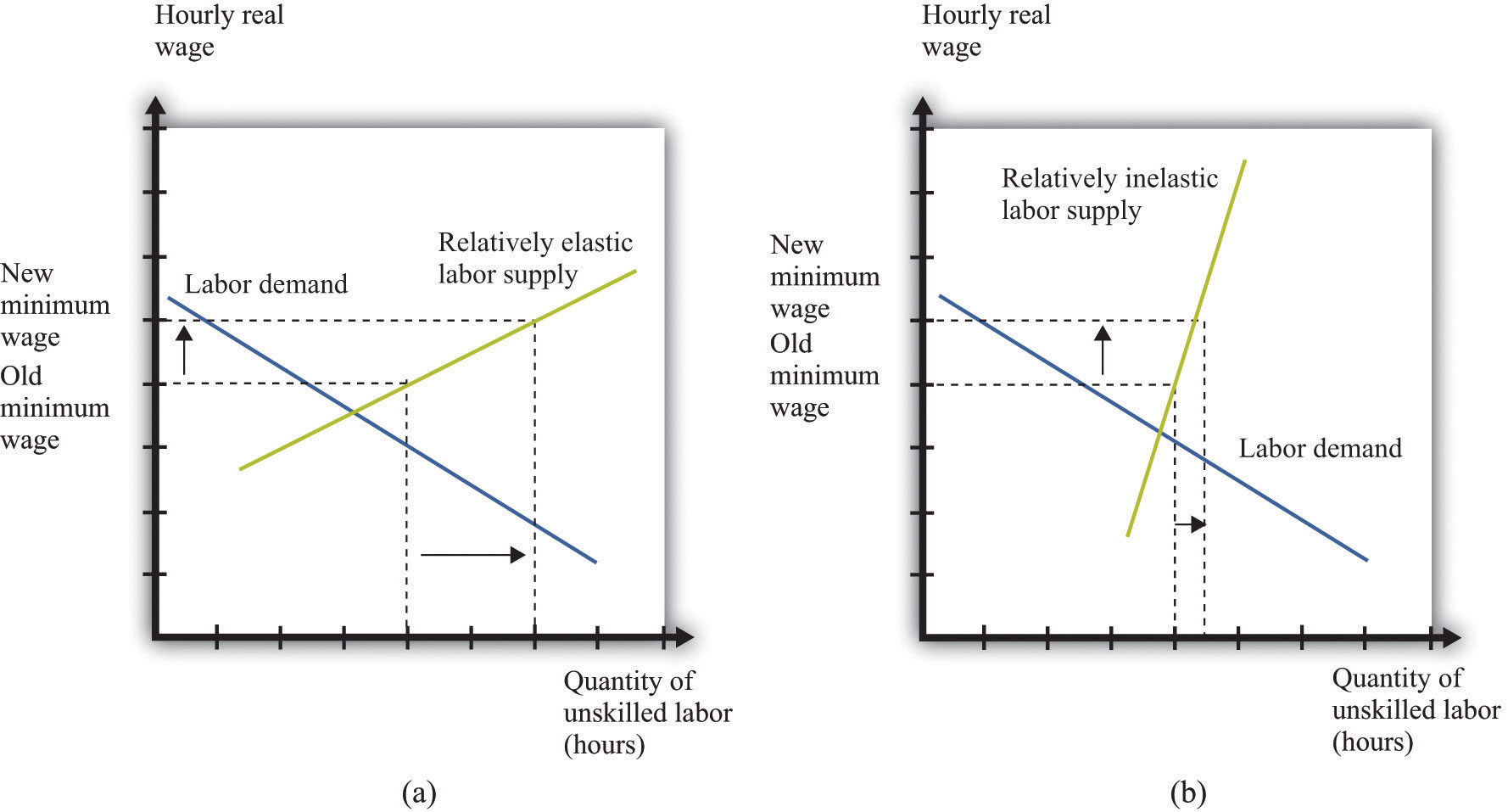 microeconomics theory through applications 1 0 flatworld if the labor supply is relatively elastic a a change in the minimum wage has a big effect on unemployment while if the labor supply is relatively