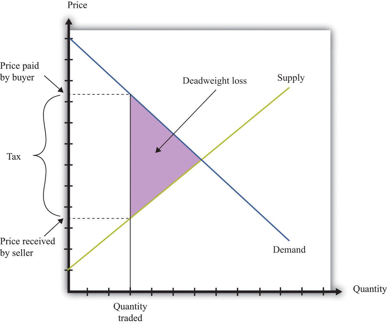 Microeconomics: Theory Through Applications 1.0 | FlatWorld Raising Taxes