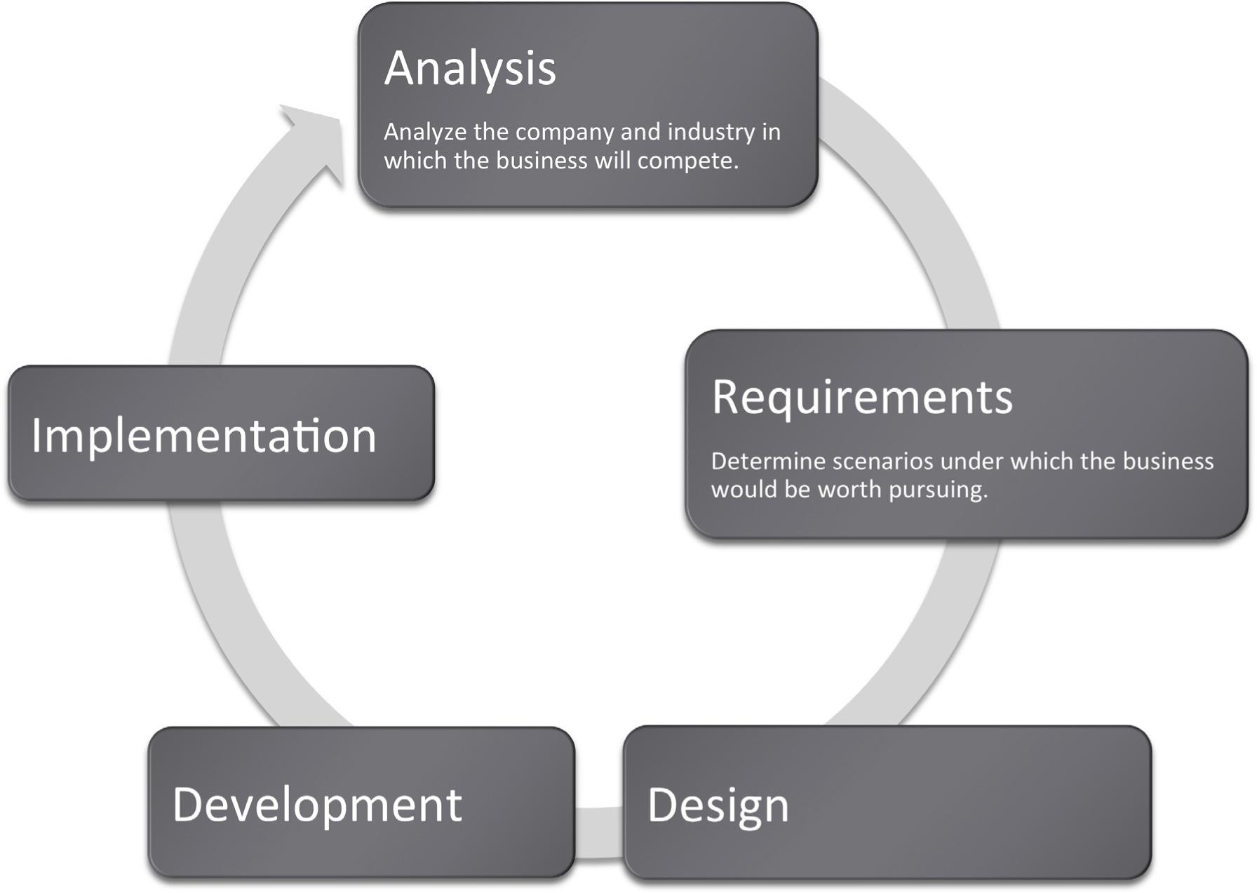 Strategic Information Systems Case Study- Tesco