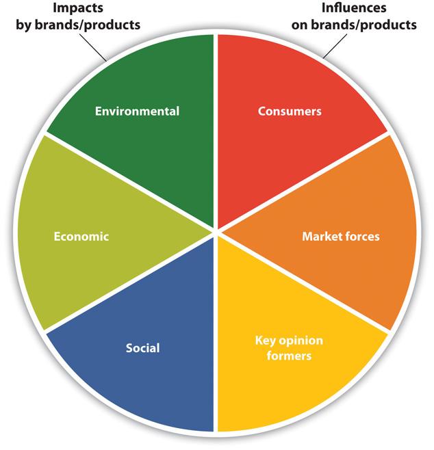 walmart sustainability case study analysis
