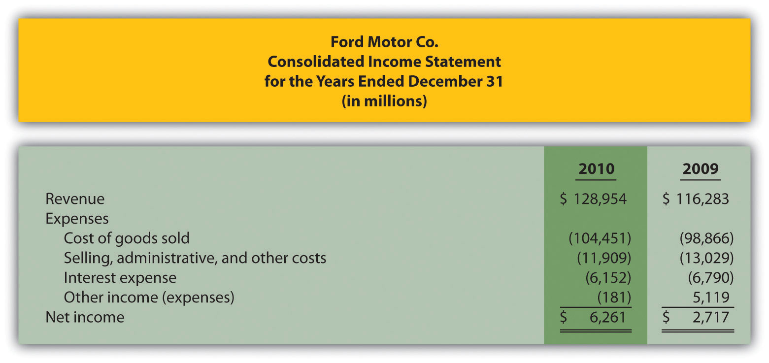 Managerial Accounting 10 – Sample Traditional Income Statement