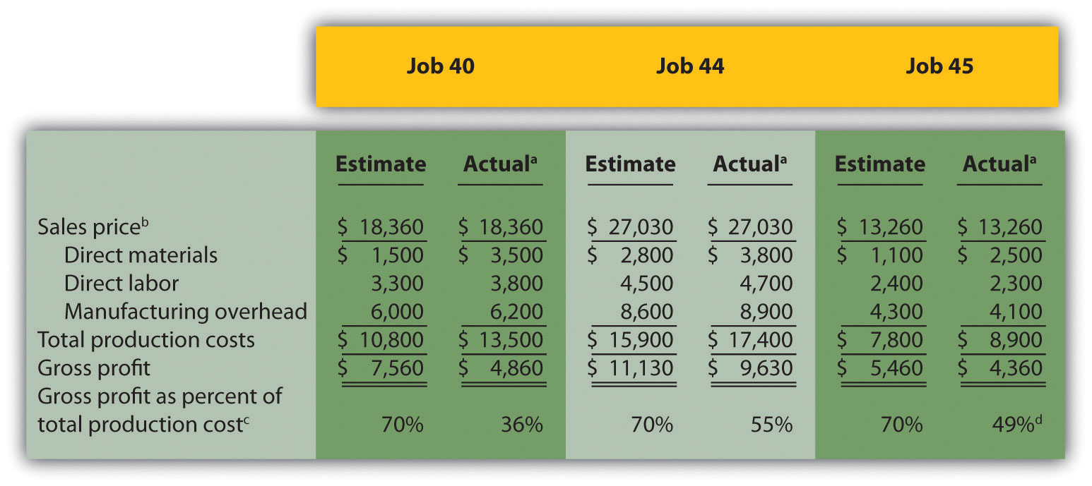 Job Cost Sheet Template Ashleeclubtk - Cost sheet format in excel