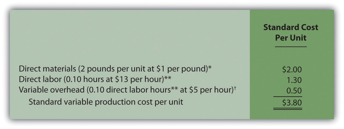 variable cost and flexible budget Mccarver roofing's budgeted manufacturing costs for 22,000 squares of shingles are the following: fixed manufacturing costs is $15,000 variable manufacturing costs $20 per square mccarver produced 20,000 squares of shingles during october.