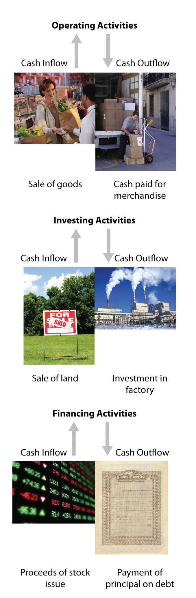 Examples Of Operating Activities