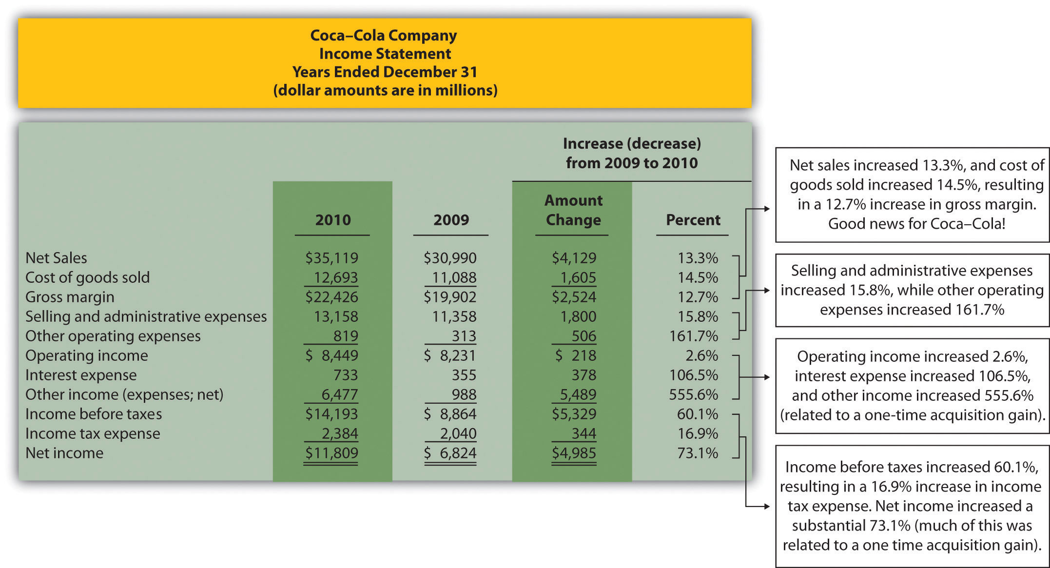 Managerial Accounting 10 – Quarterly Profit Loss Statement