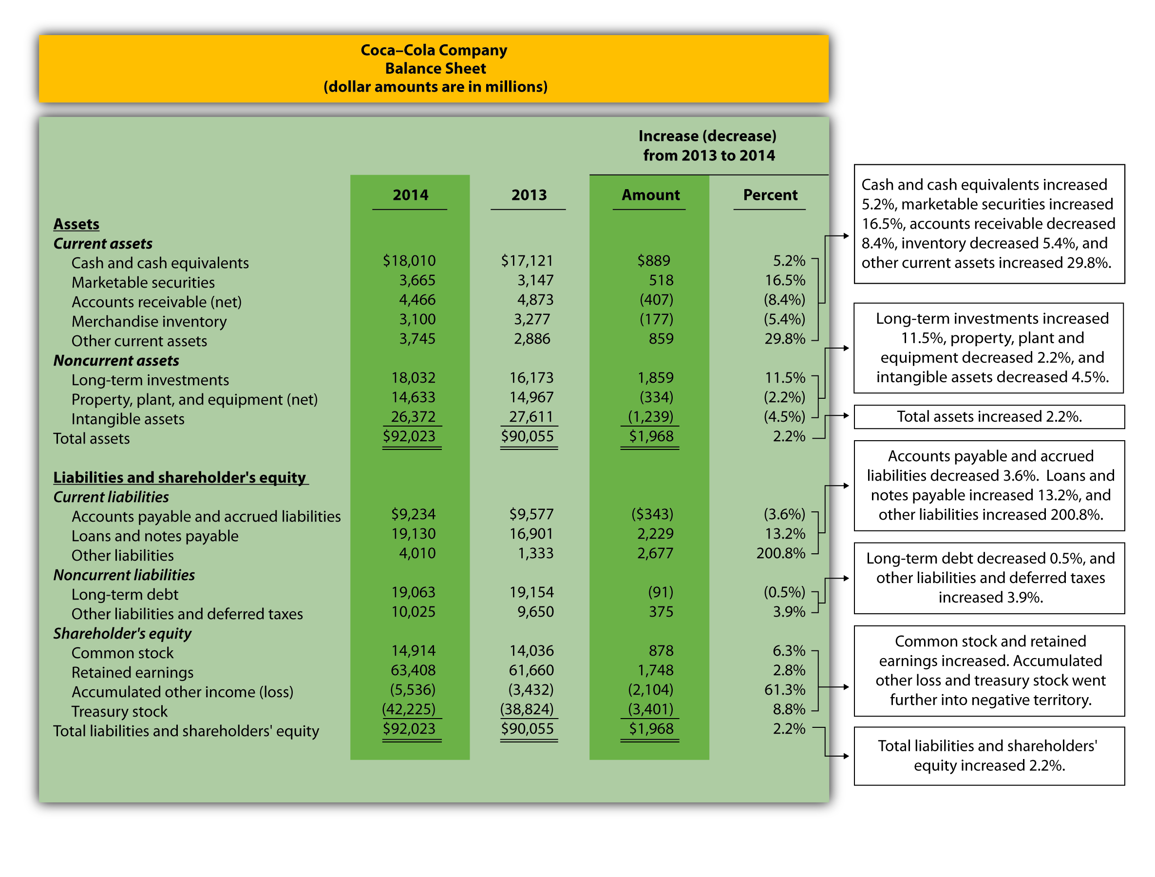 coca cola pepsi financial statement analysis Let's start with the balance sheet by asking this question: why do we even  analyze this financial statement there are actually a number of.