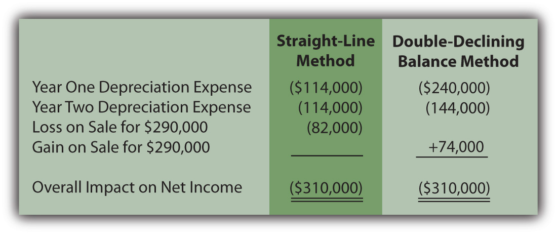 income statement depreciation. Depreciation Methods—Overall