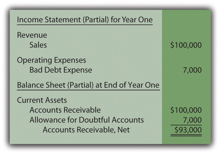 Year One—Financial Statements