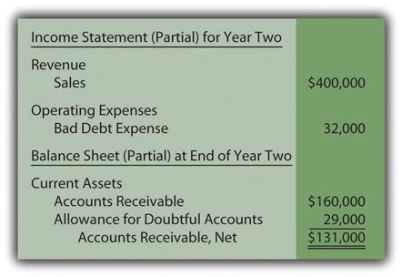 Financial Accounting 2.0 | FlatWorld