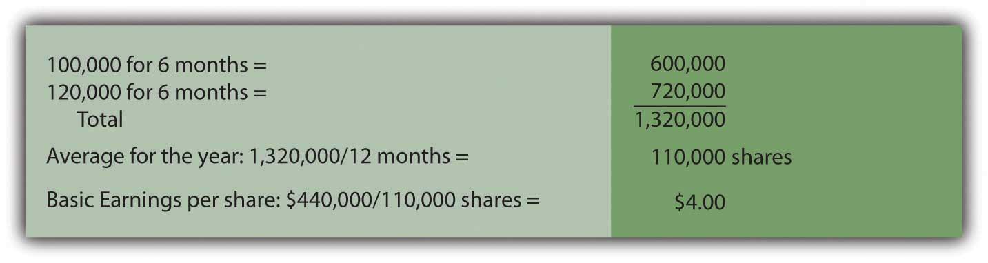 How to calculate outstanding stock options