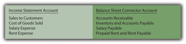 article review accrual accounting In finance, what does accrual accounting mean july 05, 2017 00:05 ist updated: july 05, 2017 12:31 ist share article  15k | 'naa peru surya' review:.