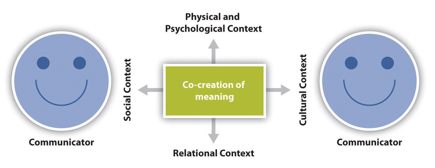 psychological communication skills