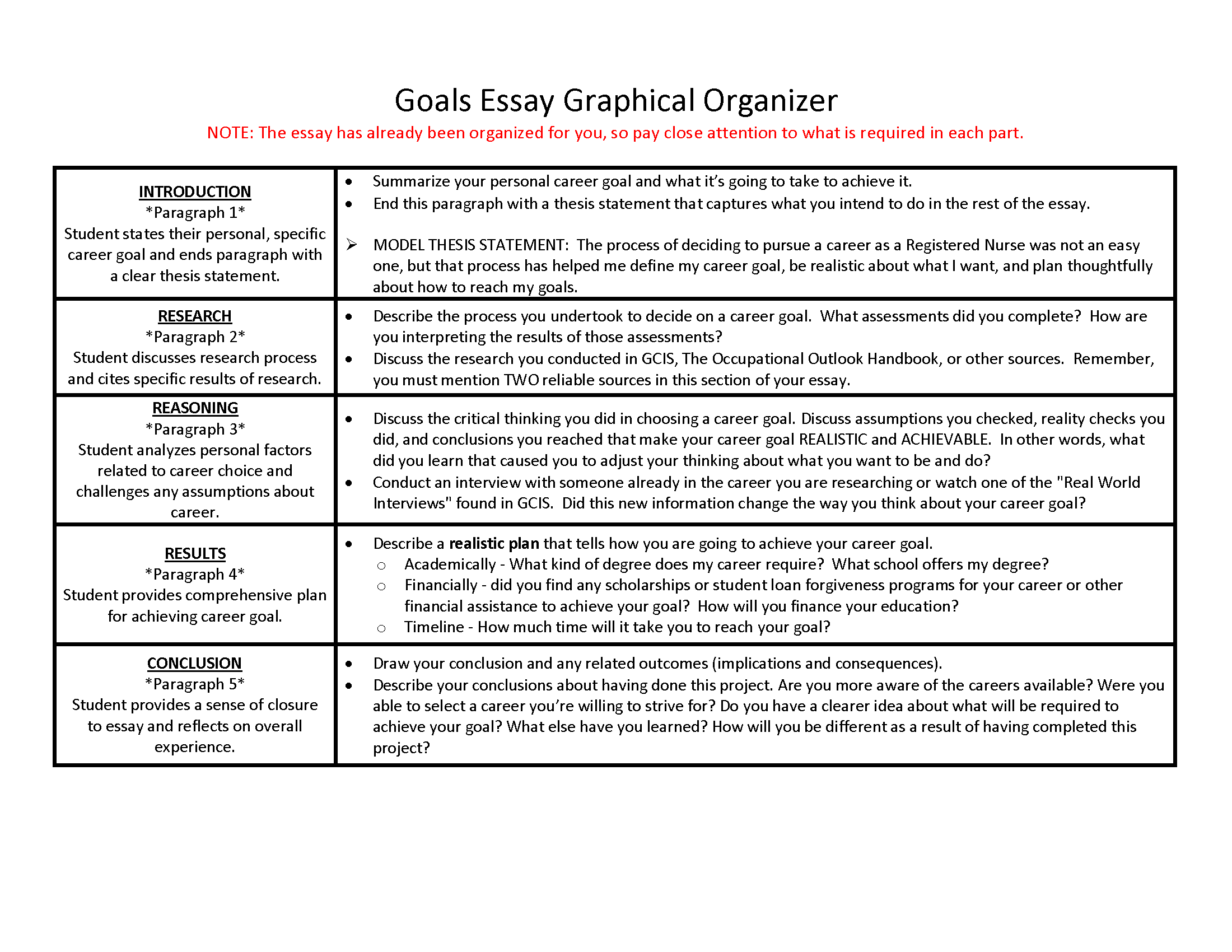 Goals and expectations essay format