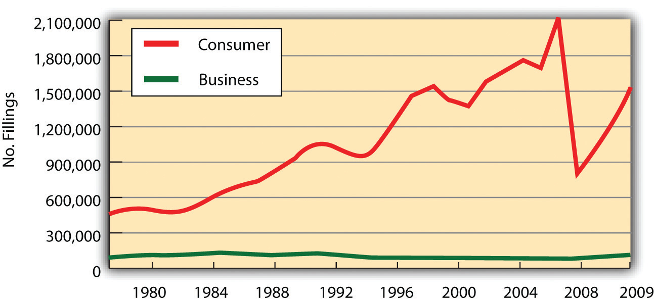 US Bankruptcies, 1980–2009
