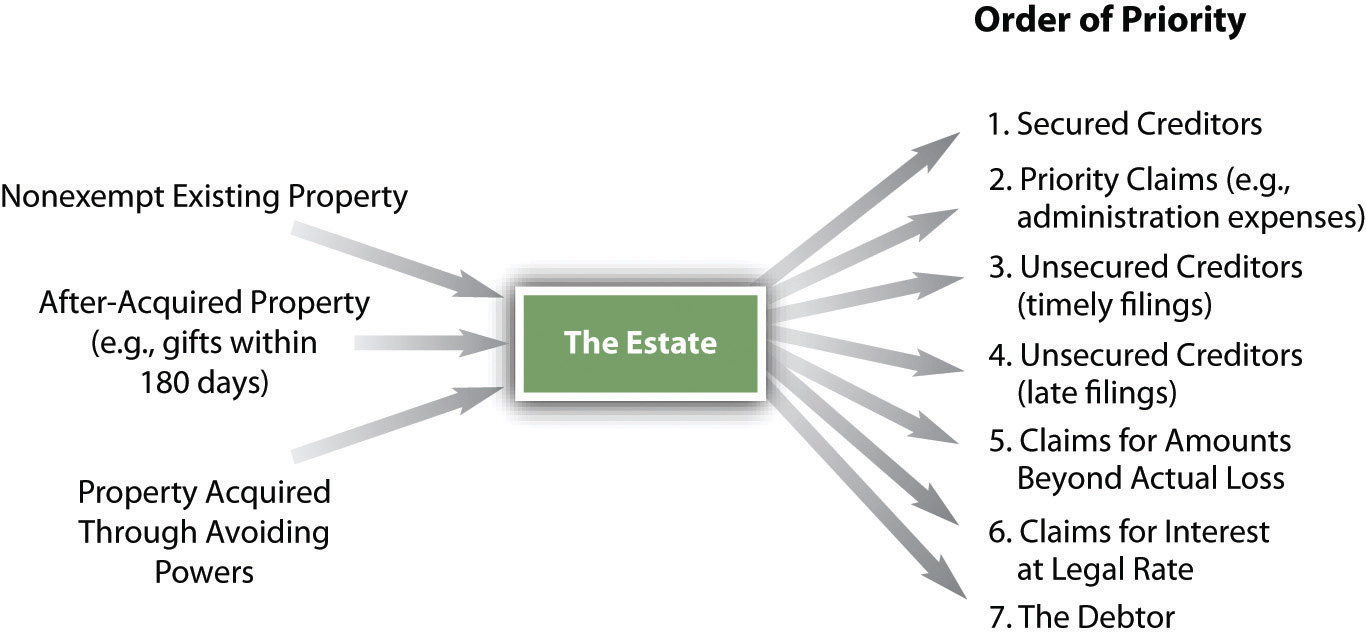 Distribution of the Estate