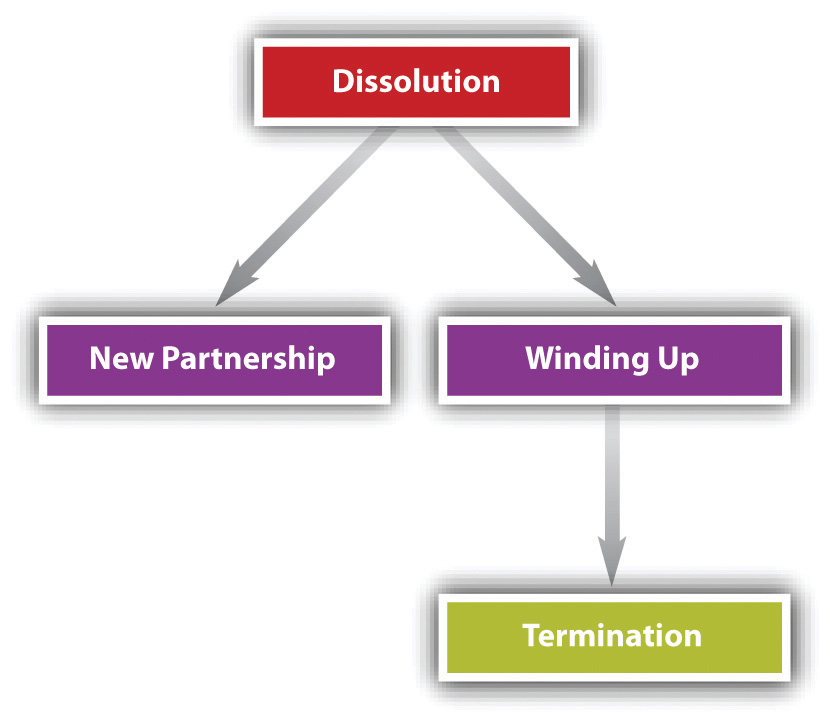 Liquidating partner definition webster