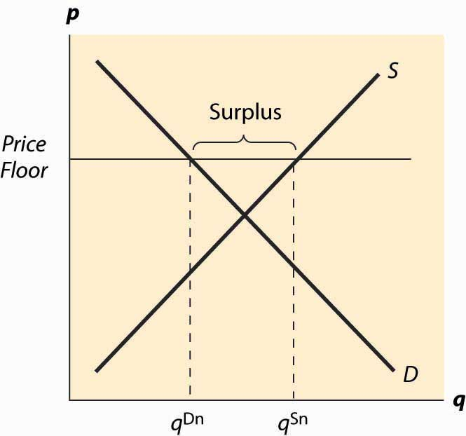 price ceiling and the minimum wage economics essay Home economics help blog  economics  price controls - advantages and disadvantages  a minimum price leads to increase in supply to q2, but fall in demand to.