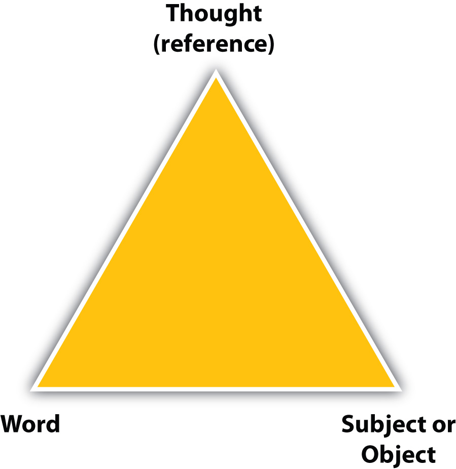 mclean fig jpg figure 2 1 semantic triangle