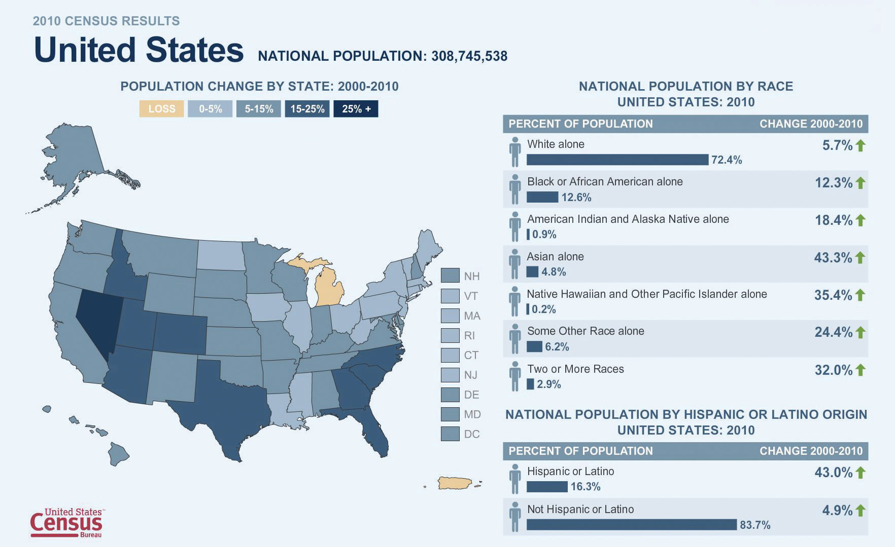 the changes in population in the united states The size of the jewish population in north america is for more information on the growing number of people in the united states who 7 key changes.