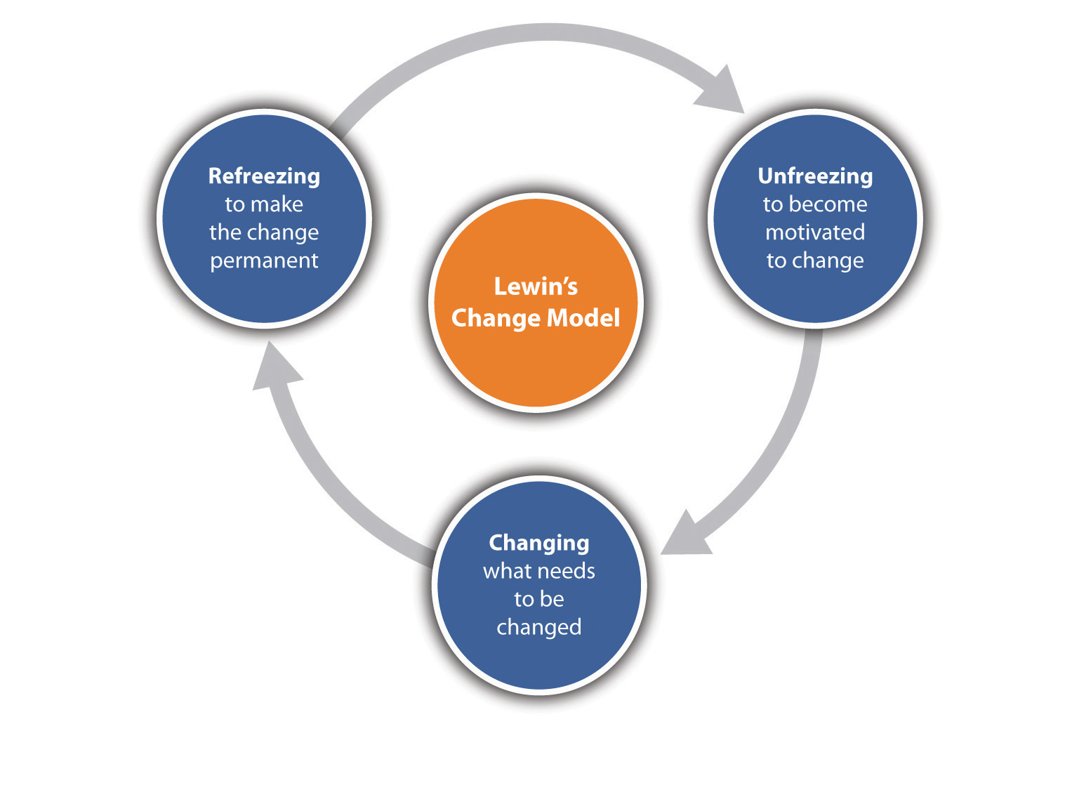 lewins change management model Lewin's model for change management development and training service, academic & professional enhancement centre dts@swanseaacuk 4 manage and understand the doubts and concerns.