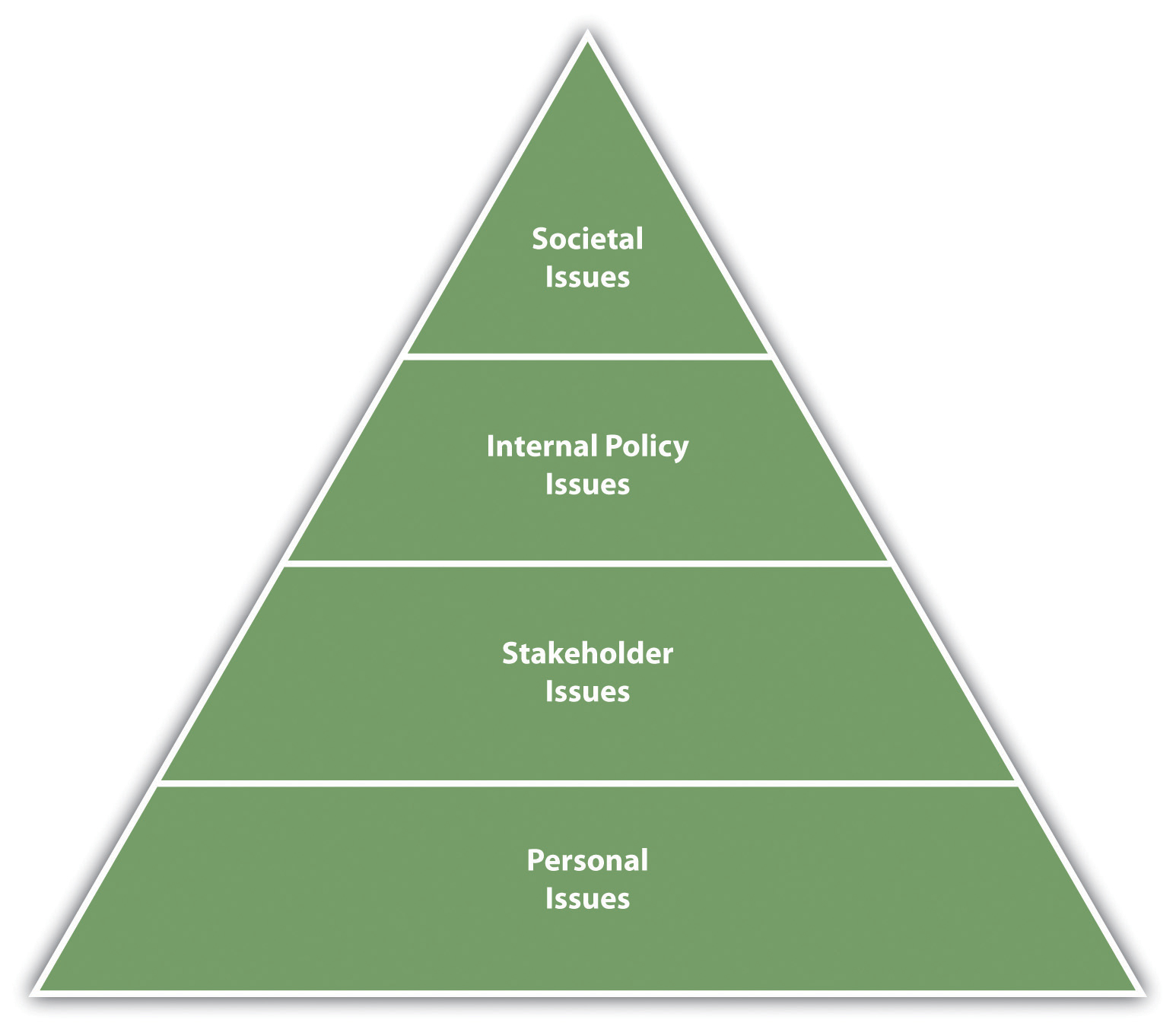 human relations flatworld levels of ethics an organizational framework