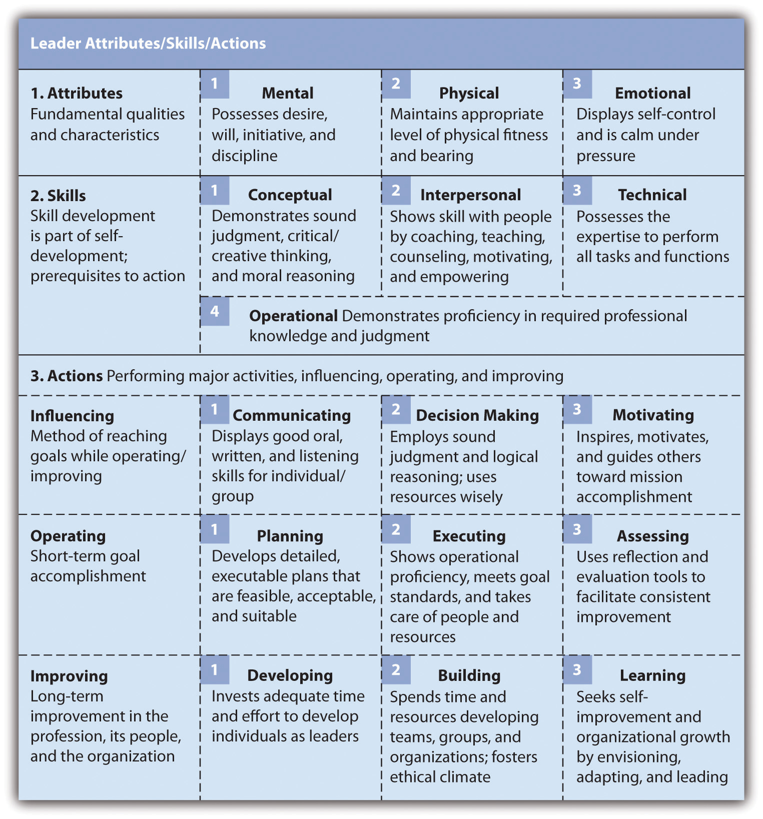 the art of leadership and supervision 1 0 flatworld figure 3 1 sample leadership assessment report