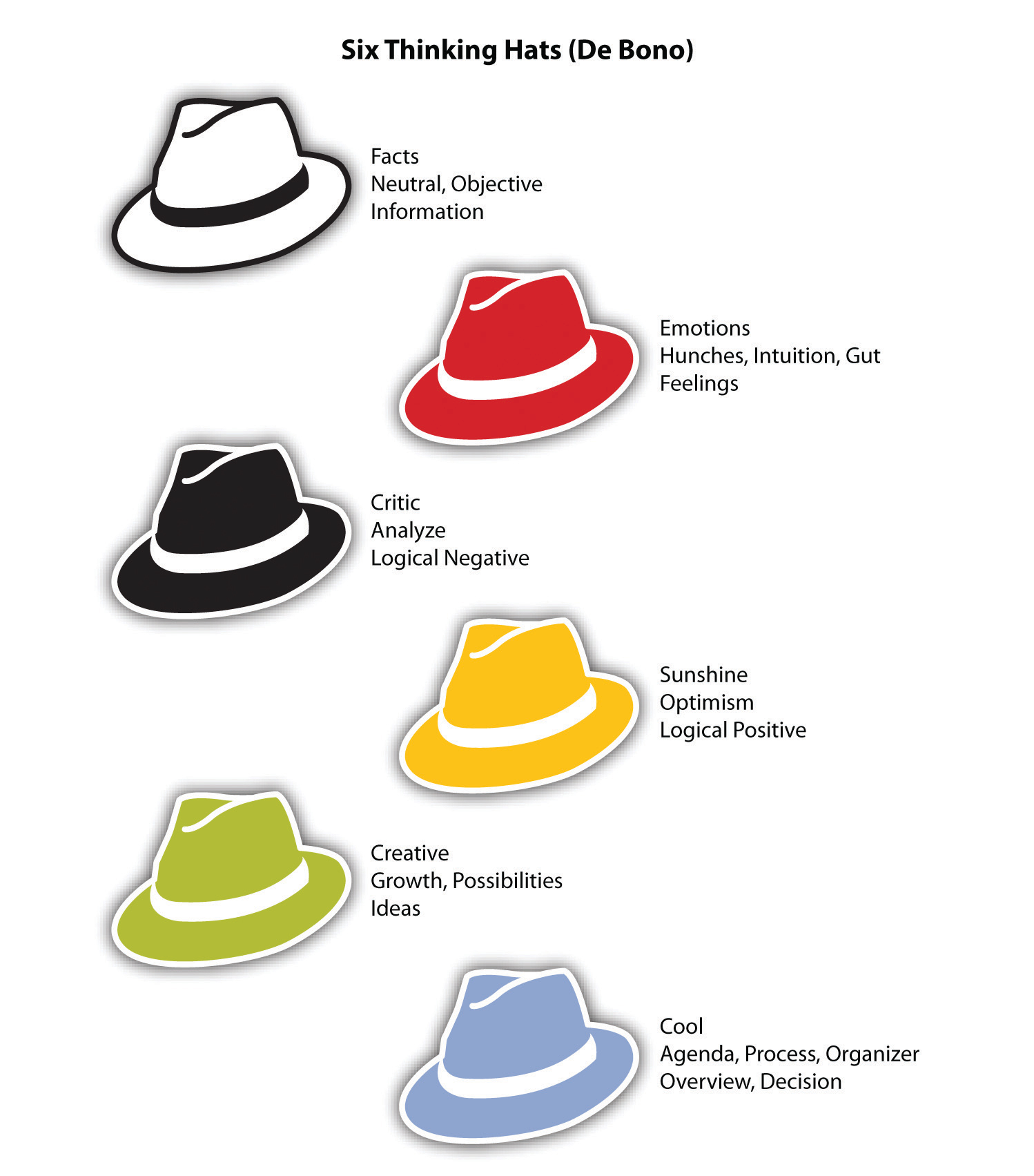 Overcoming Serious Indecisiveness - home. ubalt.edu Pictures of six thinking hats