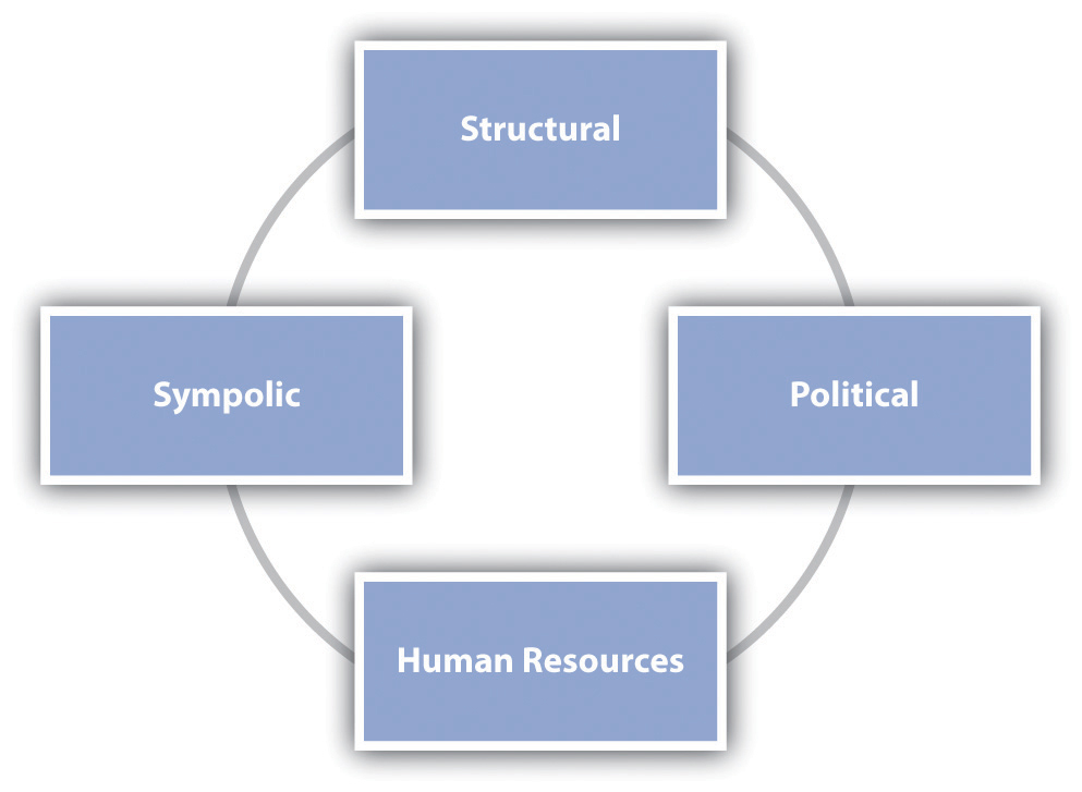 structural frame bolman and deal education Reframing organizations: artistry, choice and leadership (review) reframing organizations: the first frame is structural and the metaphor given for this frame is a factory or a machine i would like to see this frame discussed by bolman and deal in a future edition of the text.