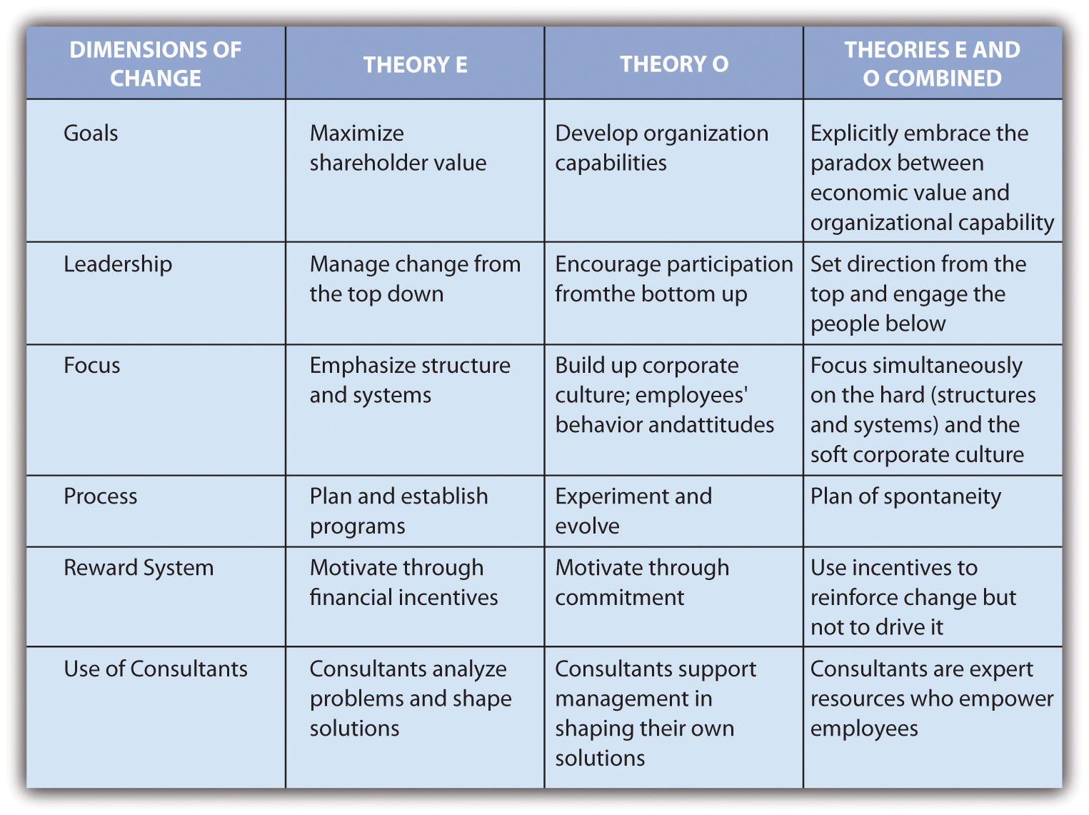 organizational behavior theories taxonomy Organizational theory taxonomy title and theorist namegeneral descriptionexample of theoryother attributes organizational behavior: human behavior at work (13th.